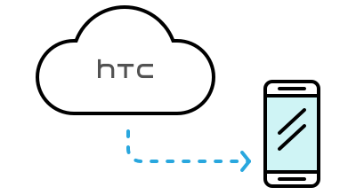 Backup and Transfer - HTC Support | HTC United States